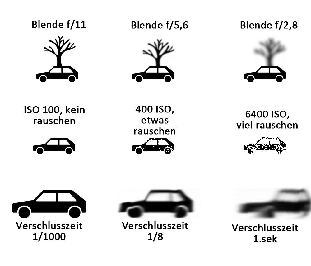 Fotografie-Blende-Iso-Verschlusszeit-einfach-erklärt